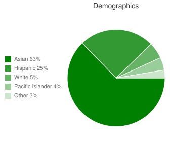 Morrill Middle Demographics